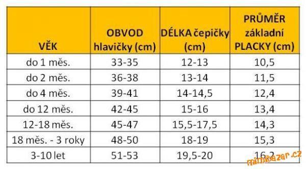 cepicky-tabulka